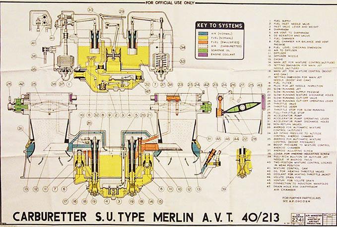 Air Diagram of SU Carburettor for Rolls Royce Merlin engine