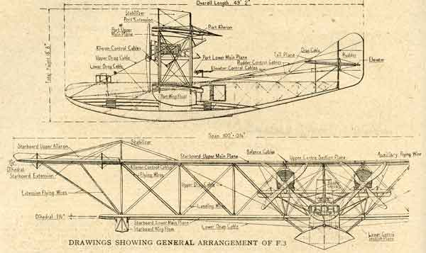 General Arrangement drawing of a Felixstowe F.3 published in 'Aeronautics' January 29 1919 (RAFM reference PR01805)