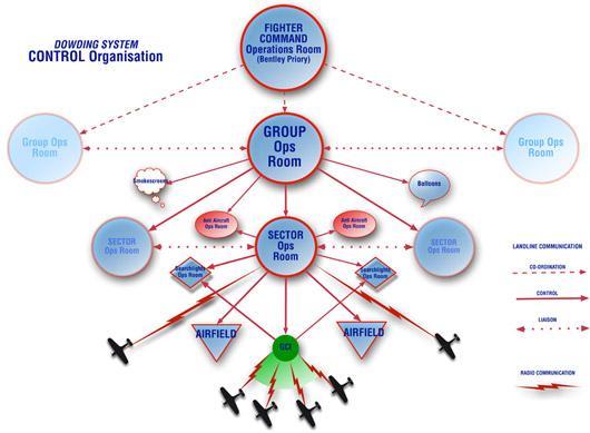 Dowding System Control Organisation