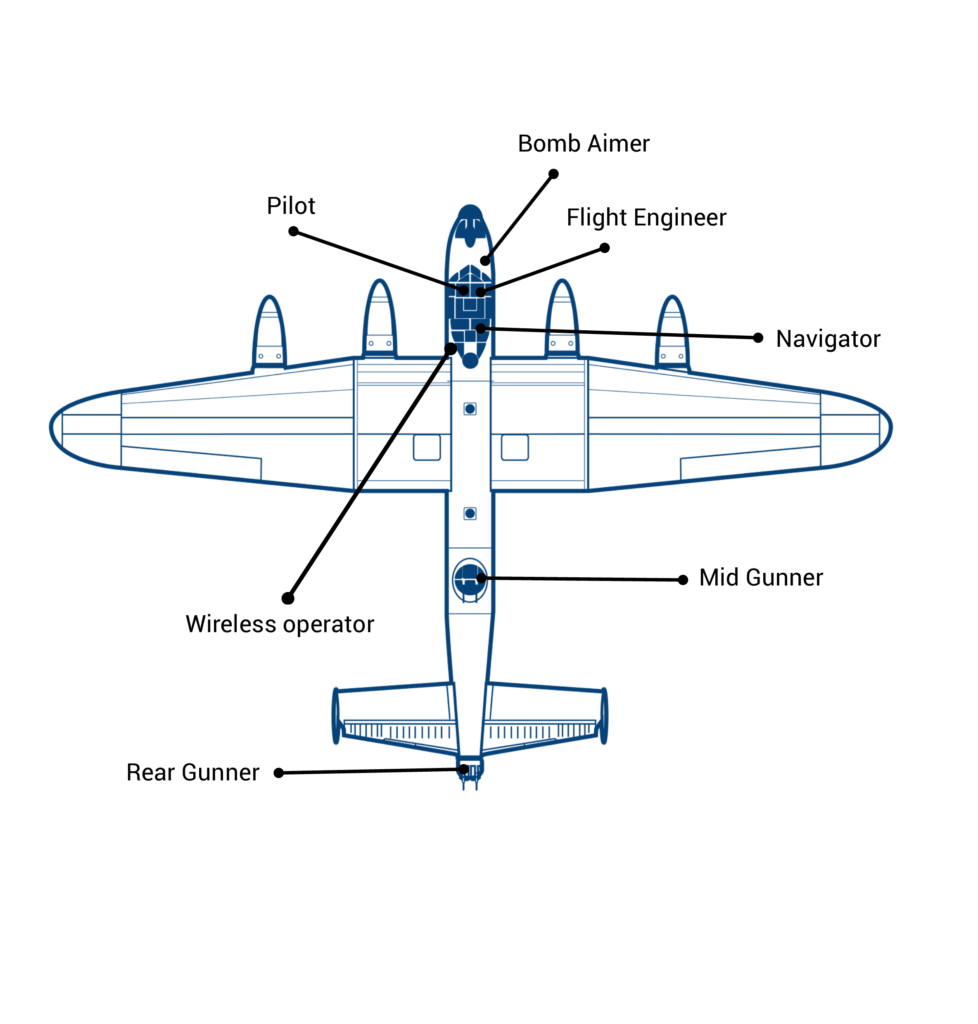diagram of a lancaster with the positions of each crew member indicated