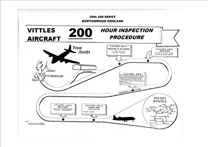 A poster explaining the 200 hour inspection procedure for each aircraft participating in the airlift