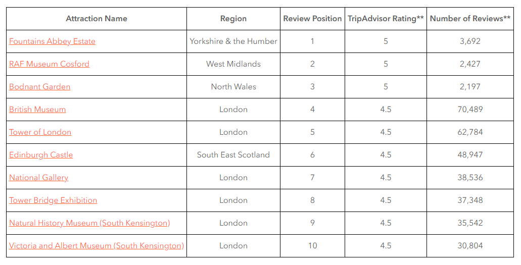 Top 10 Highest Rated Attractions In The UK